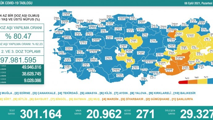 Korona tablosu: 271 vefat, 20 bin 962 yeni vaka
