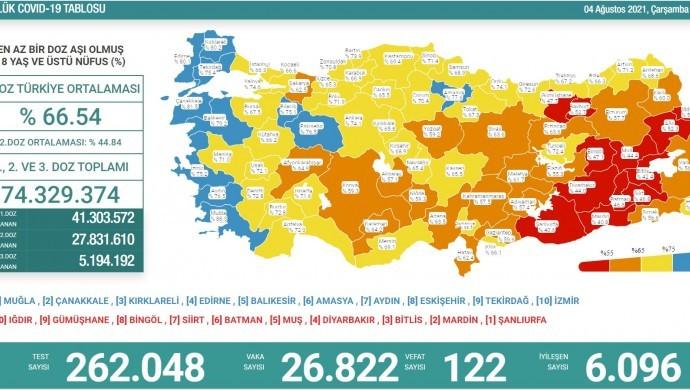 Koronadan 122 vefat, 26 bin 822 yeni vaka tespiti