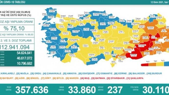 Koronadan 237 kişi daha hayatını kaybetti