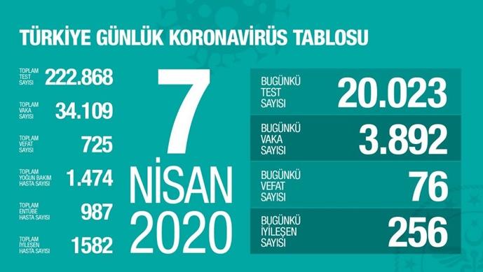 Koronavirüs salgınında ölenlerin sayısı 725'e ulaştı