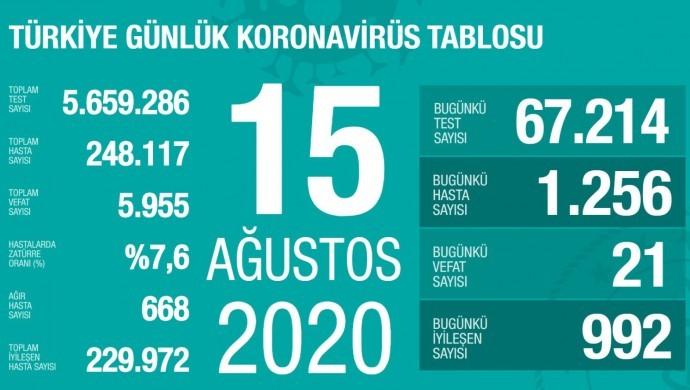 Koronavirüsten 21 kişi hayatını kaybetti