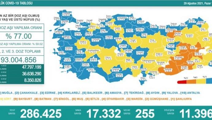 Kovid-19 nedeniyle 255 vefat daha