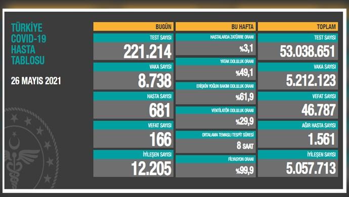 Son 24 saatte 8 bin 738 vaka tespit edildi