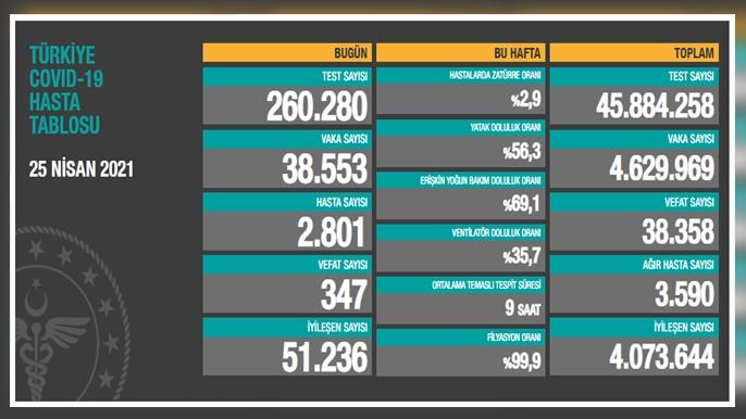 Son Dakika: Vaka Sayısında Düşüş Yaşandı