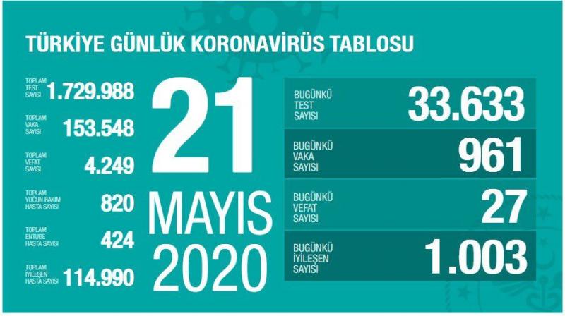Türkiye'de can kaybı 4 bin 249'a yükseldi