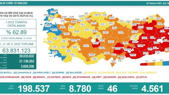 Türkiye'de vaka sayısında artış: 46 vefat